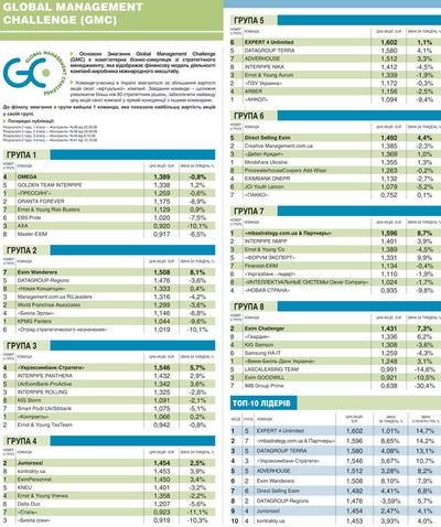 Результати 2-го туру GMC-2008 (НАТИСНІТЬ ДЛЯ ЗБІЛЬШЕННЯ)