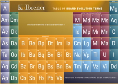 brand elements (Table of Brand Evolution Terms)