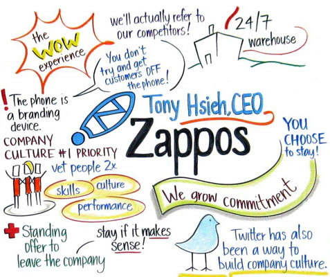Карта смысла Zappos
