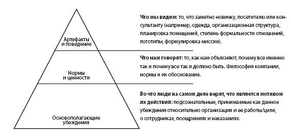Три уровня корпоративной культуры