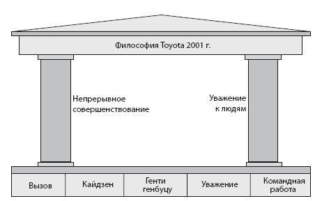 Философия Toyota 2001 г.
