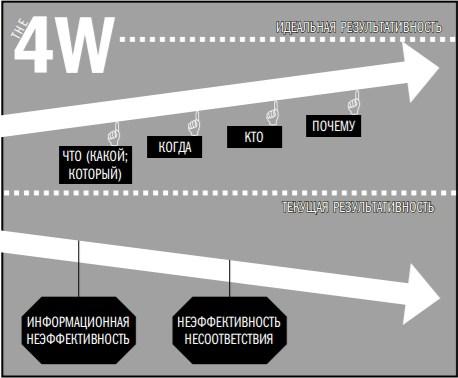 Неэффективности, решения и 4W