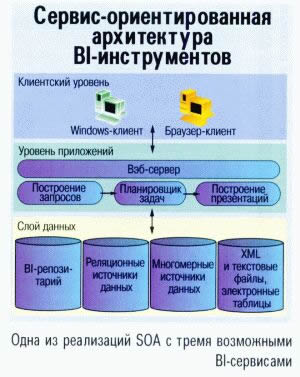 Сервис-ориентировання архитектура BI-инструментов