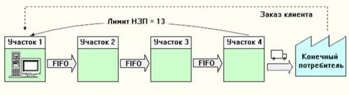 Структура метода лимита незавершенного производства (НЗП)