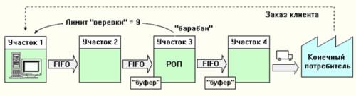 Структура метода «Барабан-Буфер-Веревка» (DBR)
